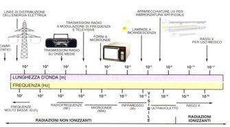 esposizione ai campi elettromagnetici