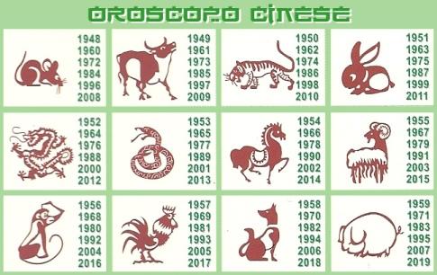 oroscopo cinese 2016