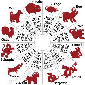 I segni dello zodiaco cinese